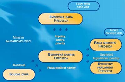 EU struktura